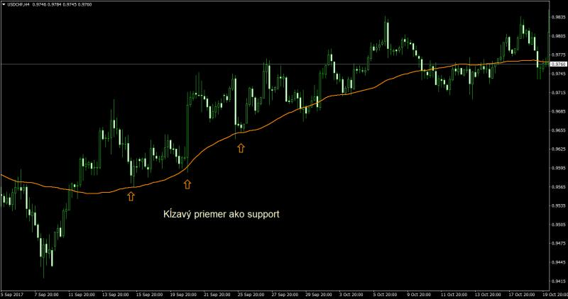 Name:  klzavy-priemer-support-usdchf.jpg
